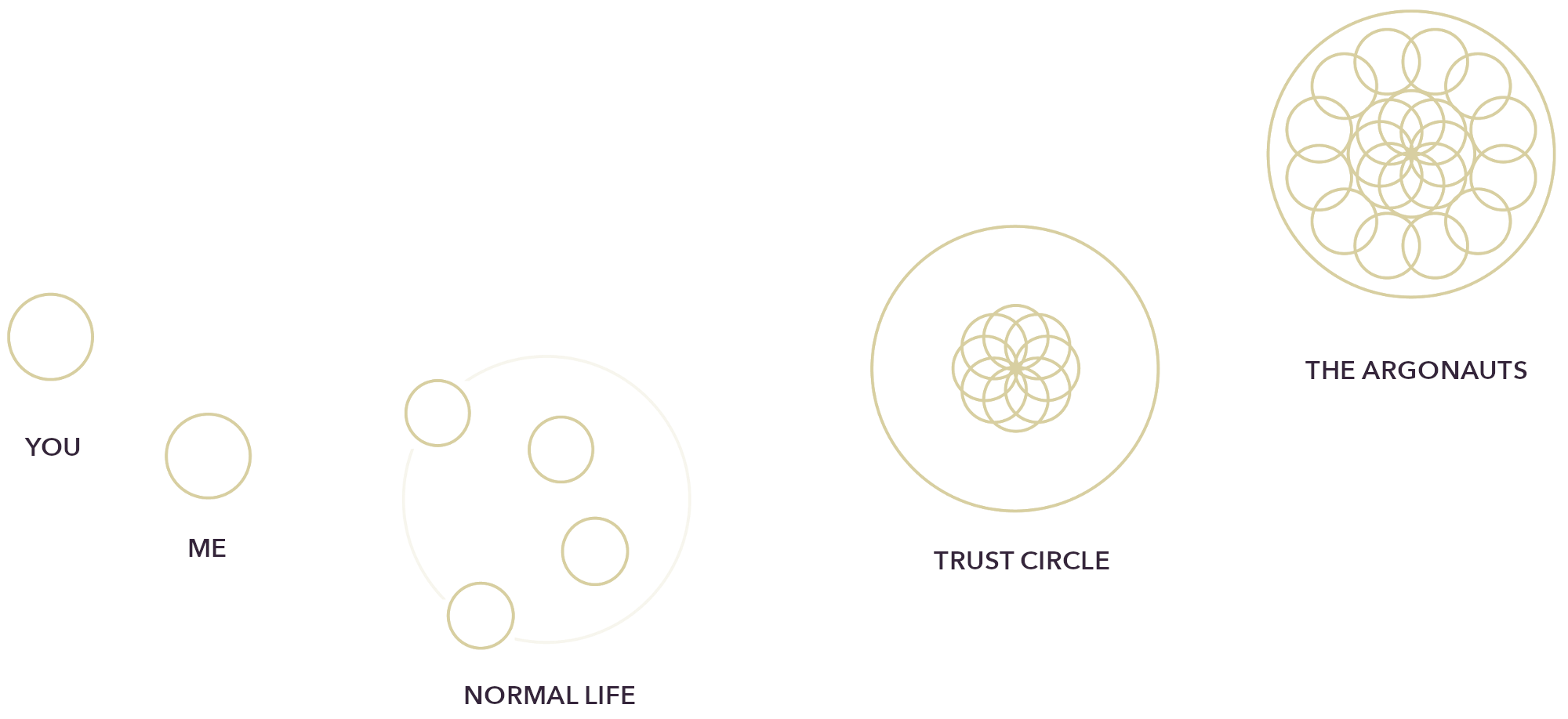 The Argonauts Community and Trust Circles